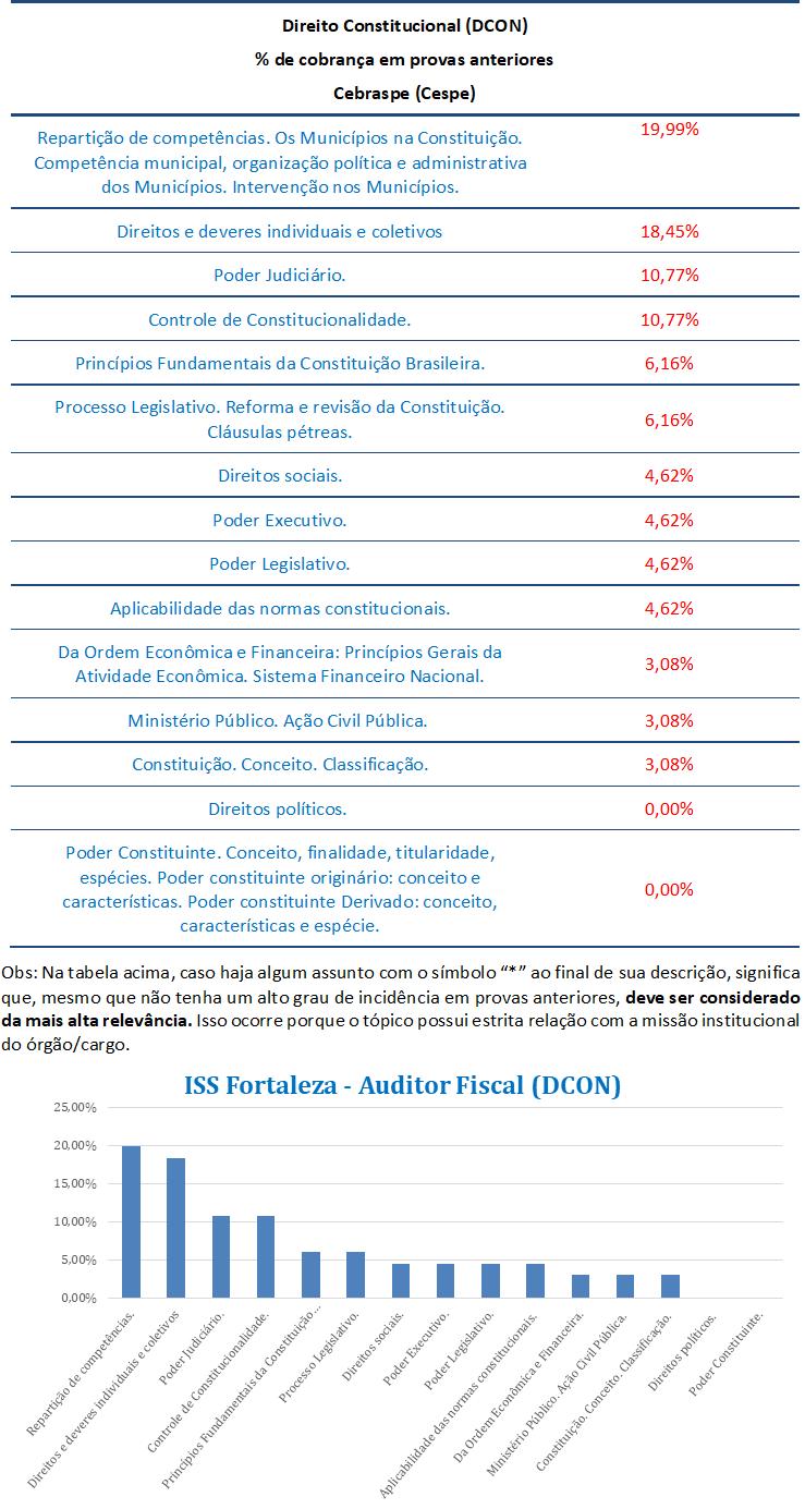 concurso, passo, Direito Constitucional  para Auditor Fiscal ISS FORTALEZA