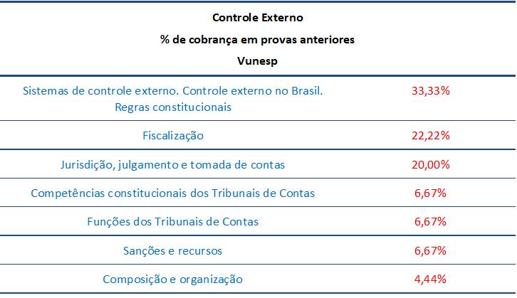 concurso, passo, Controle Externo  para Agente de Fiscalização – TI TCM-SP