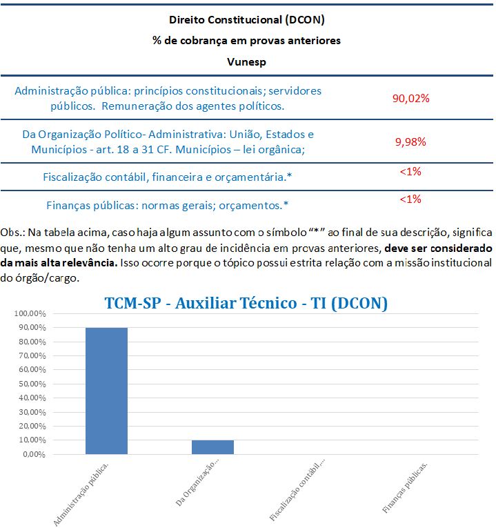 concurso, passo, Direito Constitucional  para Auxiliar-TI TCM-SP