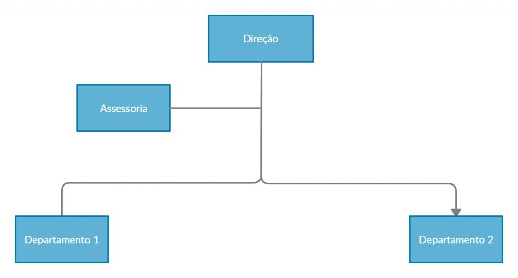 Tipos de estruturas - linha staff
