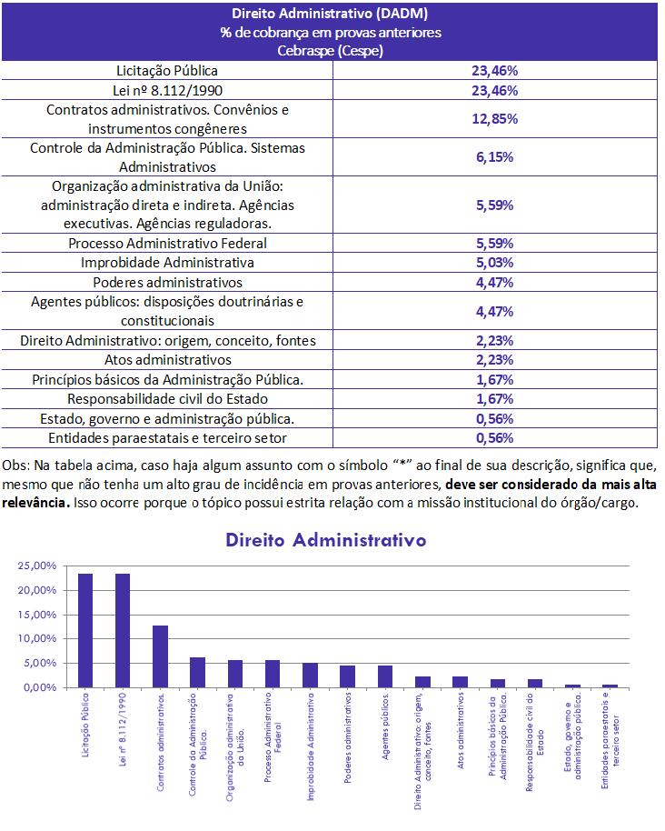 concurso, passo, Direito Administrativo  para Analista-Legislativo