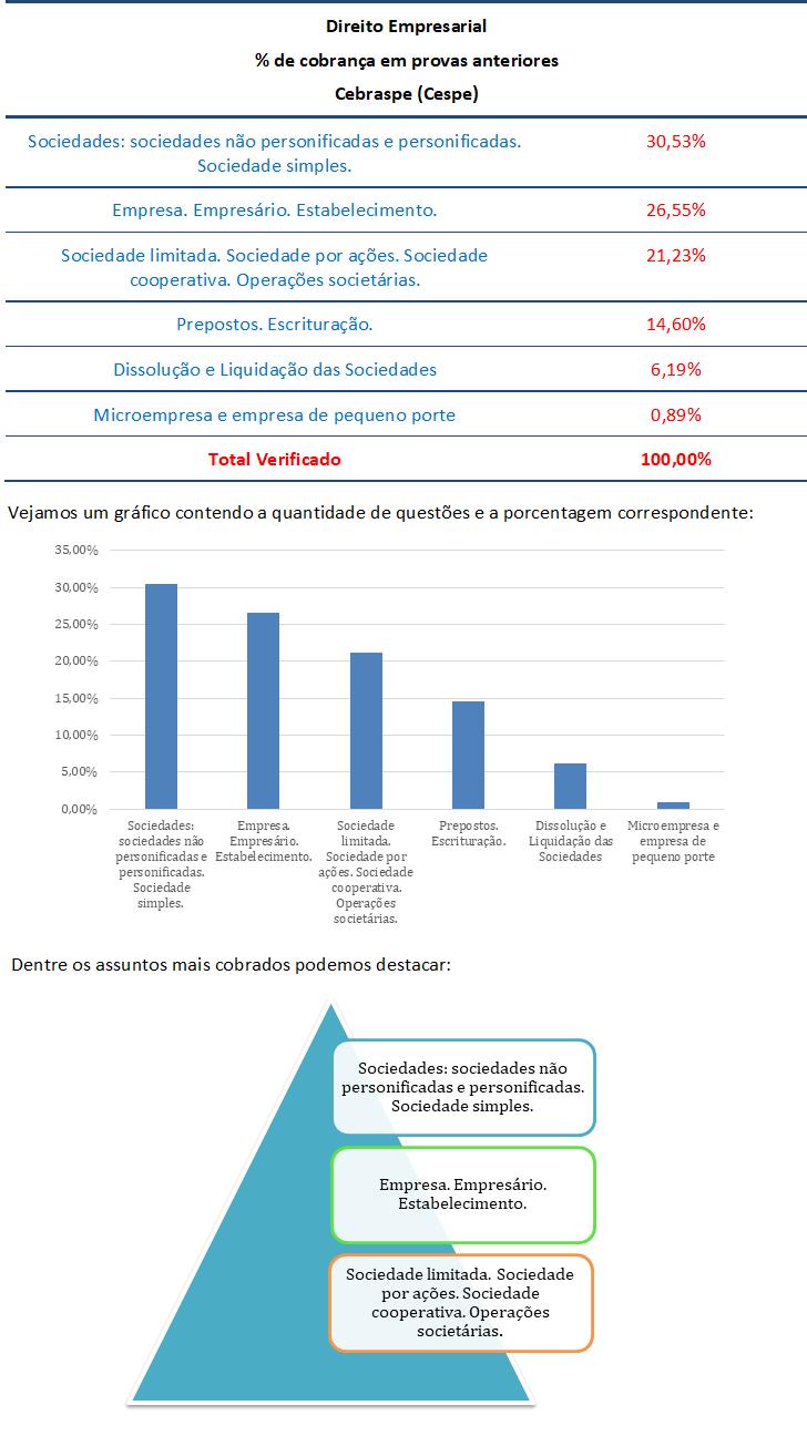 concurso, passo, Direito Empresarial para Auditor Fiscal ISS FORTALEZA