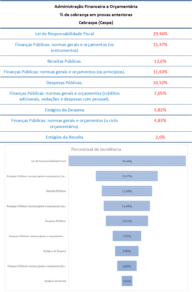 concurso, passo, AFO  para Auditor Fiscal ISS FORTAALEZA