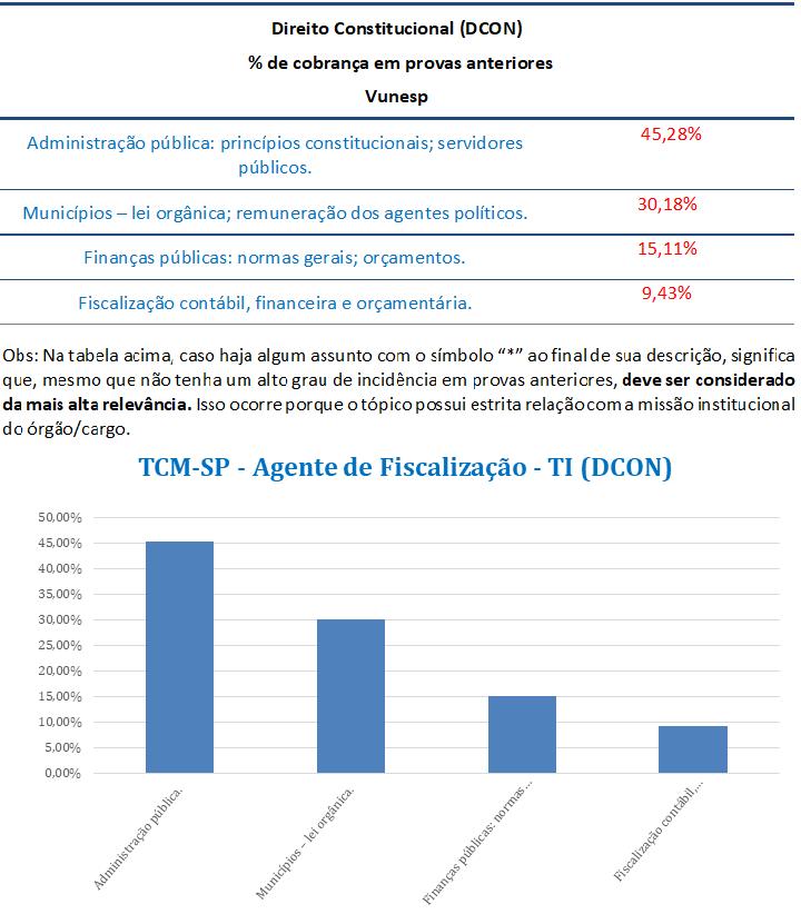 concurso, passo, Direito Constitucional  para Agente de Fiscalização--TI TCM-SP