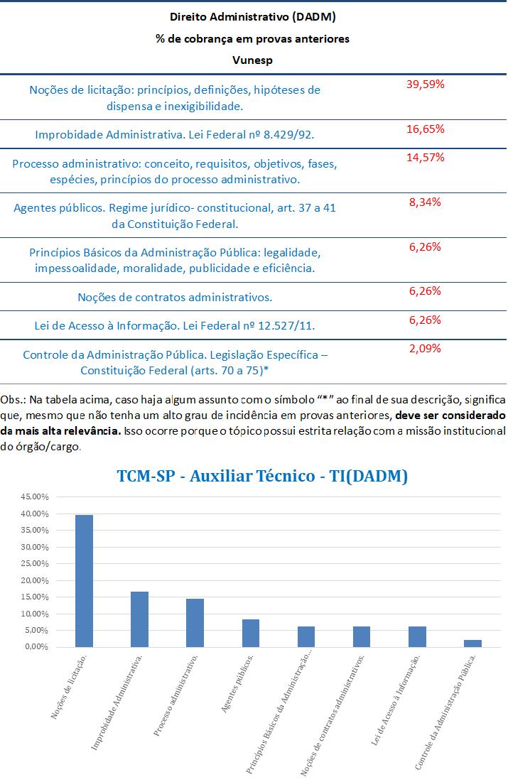 concurso, passo, Direito Administrativo  para Auxiliar Técnico - TI TCM-SP