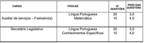 Provas do concurso Câmara Leandro Ferreira MG