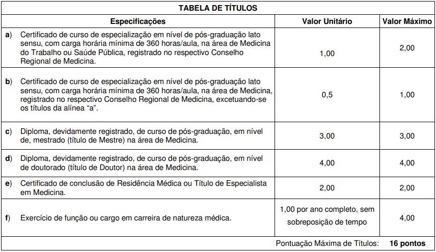 Prova de Títulos do concurso INSS Perito médico 2011