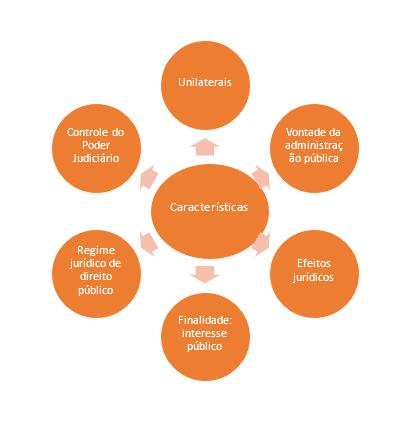 Características dos atos administrativos