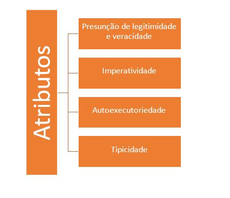 Atributos dos atos administrativos