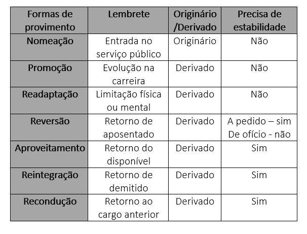Formas de provimento de direito administrativo para PF e PRF