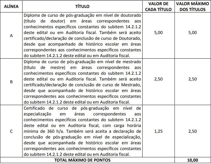 Tabela de Avaliação de Títulos do Concurso Sefaz ES 2013