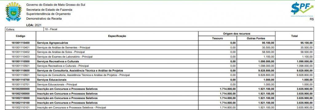 Concurso Sefaz MS previsto na LOA 2021