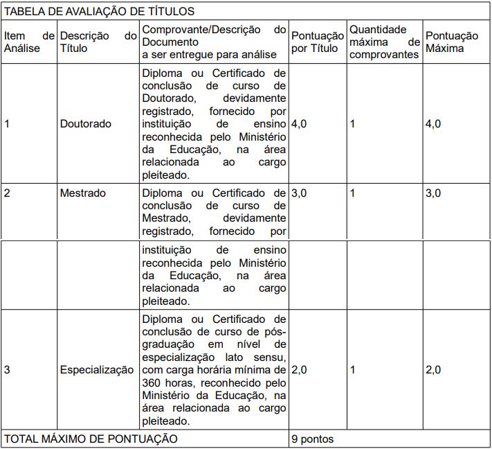 Fase de avaliação de títulos do edital Câmara de Cuiabá