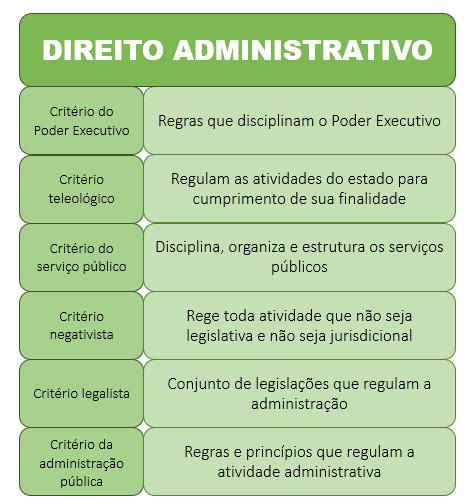 Parâmetro para definir o que é o direito administrativo