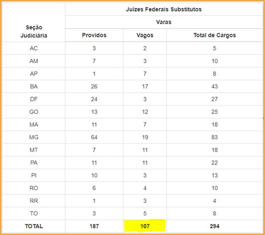 Concurso TRF1: tabela de cargos vagos de Juiz Federal Substituto. Providos: 187 Vagos: 107  Total de cargos: 294