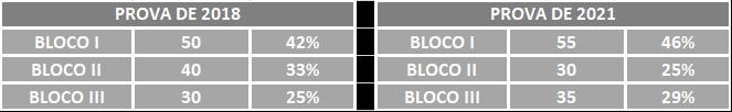 Ciclo de estudos para a PRF: n° de questões por bloco (2018 x 2021). A imagem compara a quantidade de questões (em blocos) na prova de 2018 e a previsão para 2021.