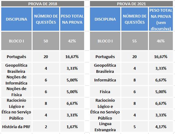Ciclo de estudos para a PRF: n° de questões por bloco (2018 x 2021). A imagem compara a quantidade de questões (por disciplina do bloco I) na prova de 2018 e a previsão para 2021.