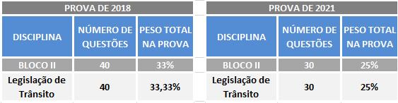 Ciclo de estudos para a PRF: n° de questões por bloco (2018 x 2021). A imagem compara a quantidade de questões (por disciplina do bloco II) na prova de 2018 e a previsão para 2021.