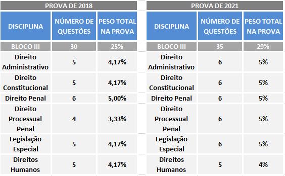 Ciclo de estudos para a PRF: n° de questões por bloco (2018 x 2021). A imagem compara a quantidade de questões (por disciplina do bloco III) na prova de 2018 e a previsão para 2021.