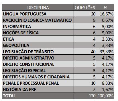 PRF - pesos das disciplinas