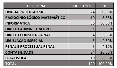 PF - pesos das disciplinas