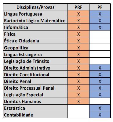 PF e PRF - como conciliar as disciplinas