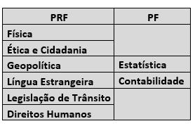 Como conciliar as diferenças da PF e PRF