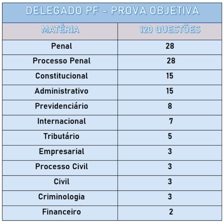 Lista de proporção de questões a partir do conteúdo programático delegado PF