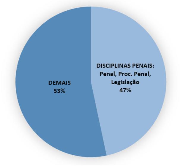 Gráfico com questões de disciplinas penas e demais questões
