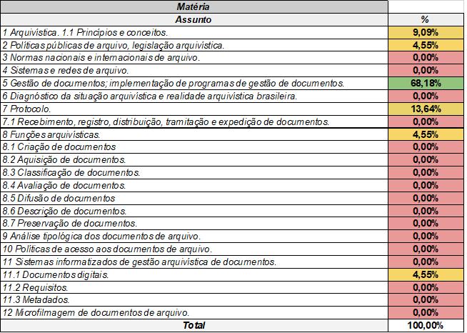 Quadro de análise estatística das matérias de arquivologia da PF.