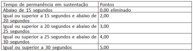 Tabela de Pontuação do Teste em Barra Fixa PF 2021 Feminino