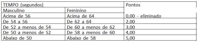 Tabela de Pontuação do Teste de Natação PF 2021