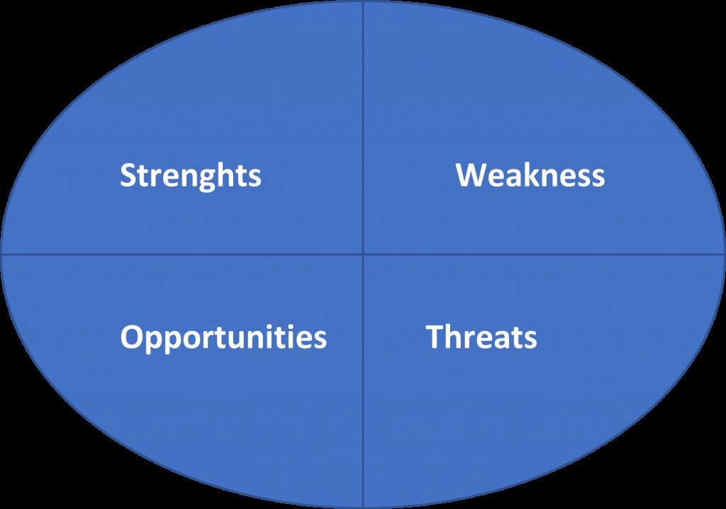ferramentas mais cobradas de Planejamento Estratégico - Análise SWOT