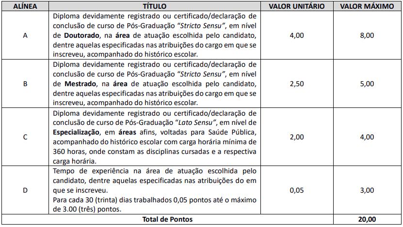 Avaliação de títulos do concurso Marechal Cândido Rondon