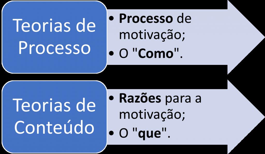 Teorias de motivação mais cobradas em concursos - teorias de processo e conteúdo