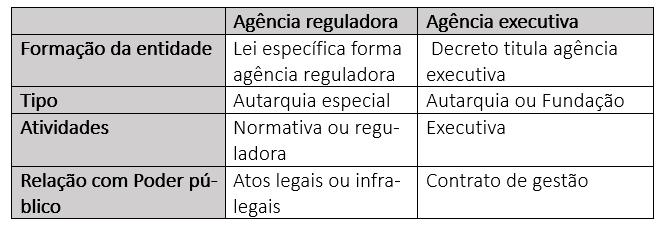 Resumo das agências reguladoras e agências executivas