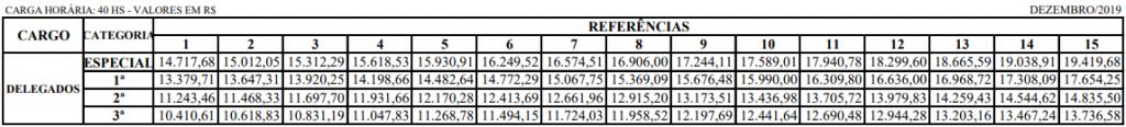 Concurso Delegado ES: Tabela de remuneração do cargo de Delegado em todas as classes e categorias.