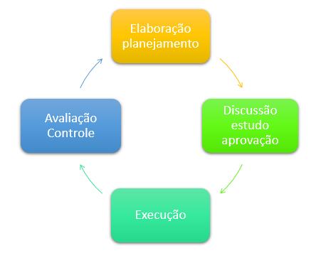 Fases do clico orçamentário