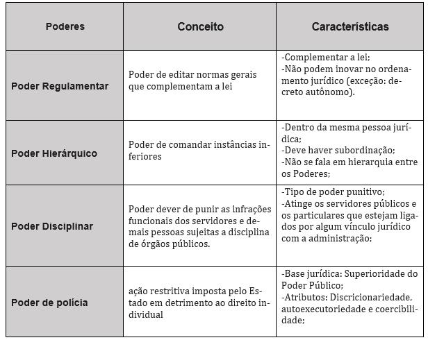 Poderes administrativos de direito administrativo para prova da PF e PRF