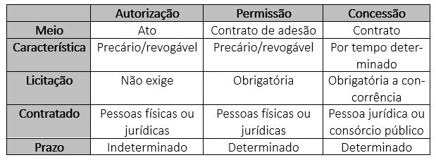 Autorização, permissão e concessão