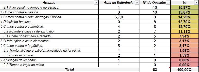 Estatística de cobrança para PF