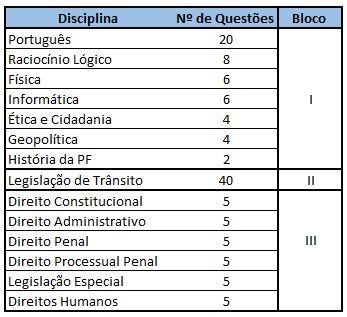 Quantidade de Questões por Disciplina PRF 2018