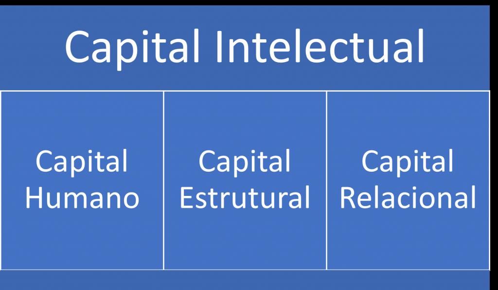 Gestão do conhecimento - capital intelectual