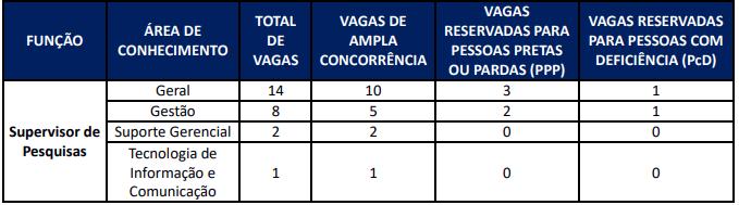 Áreas de conhecimento para o cargo de supervisor de pesquisas do concurso IBGE
