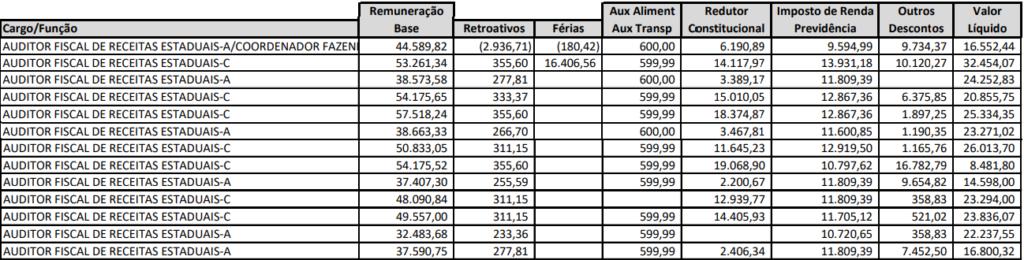 Tabela de remuneração de auditor fiscal do concurso Sefa PA