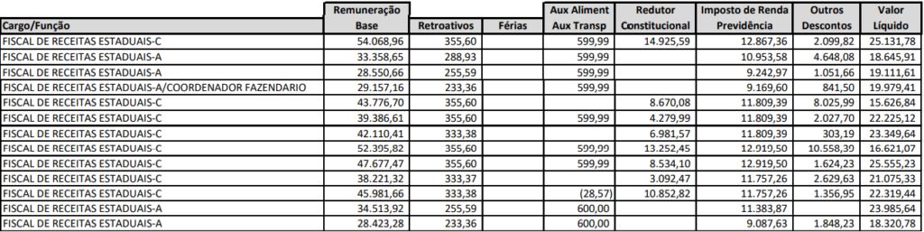 Tabela de remuneração de fiscal de receita do concurso Sefa PA