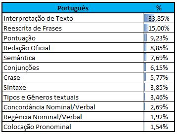Incidência Português CEBRASPE