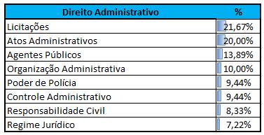 Incidência Direito Administrativo CEBRASPE