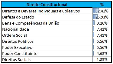Incidência Direito Constitucional CEBRASPE