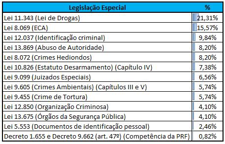 Incidência Legislação Especial CEBRASPE